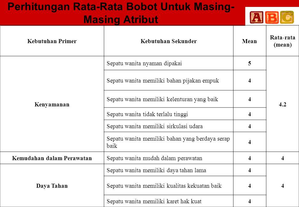 Perhitungan Rata-Rata Bobot Untuk Masing- Masing Atribut Kebutuhan PrimerKebutuhan SekunderMean Rata-rata (mean) Kenyamanan Sepatu wanita nyaman dipak