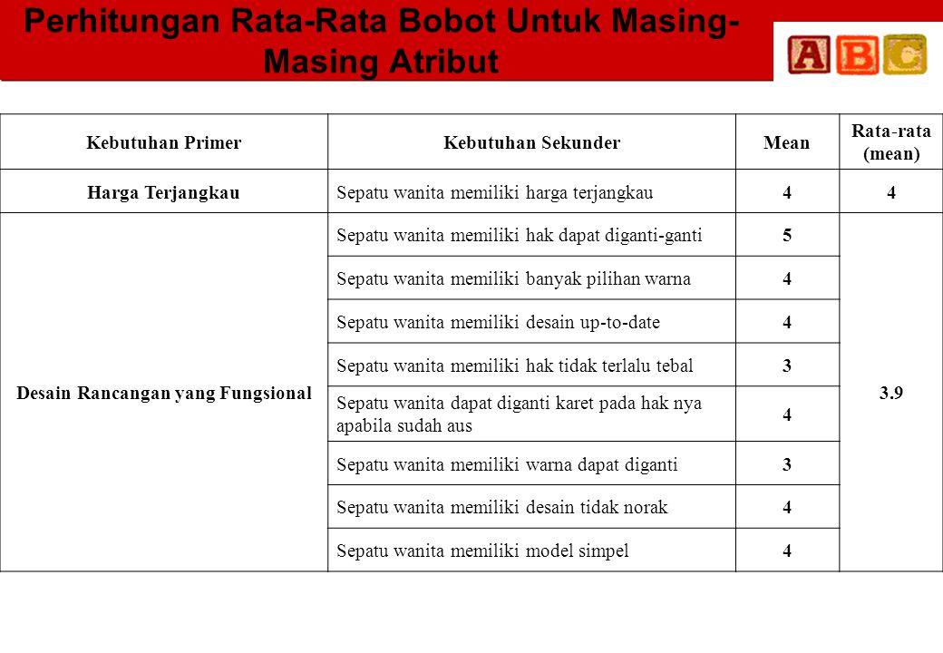 Perhitungan Rata-Rata Bobot Untuk Masing- Masing Atribut Kebutuhan PrimerKebutuhan SekunderMean Rata-rata (mean) Harga TerjangkauSepatu wanita memilik