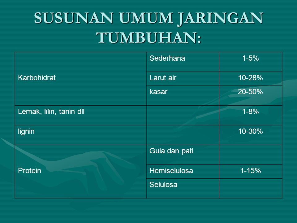 SUSUNAN UMUM JARINGAN TUMBUHAN: Sederhana1-5% KarbohidratLarut air10-28% kasar20-50% Lemak, lilin, tanin dll1-8% lignin10-30% Gula dan pati ProteinHem