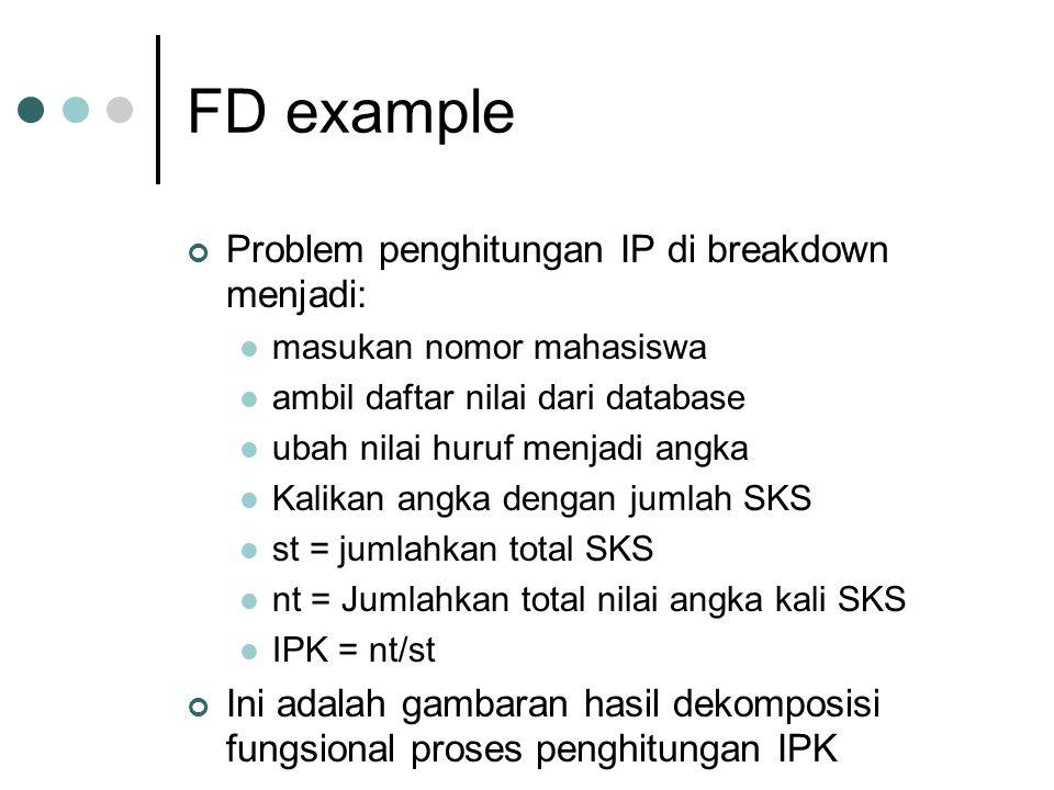 FD example Problem penghitungan IP di breakdown menjadi: masukan nomor mahasiswa ambil daftar nilai dari database ubah nilai huruf menjadi angka Kalik