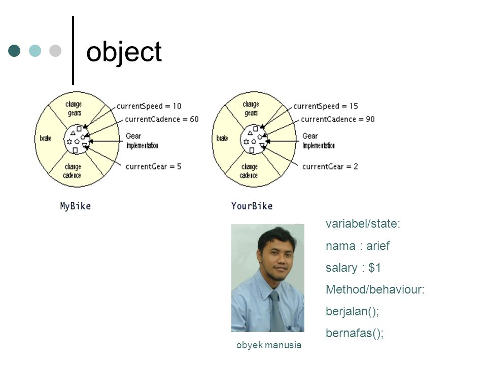 object variabel/state: nama : arief salary : $1 Method/behaviour: berjalan(); bernafas(); obyek manusia