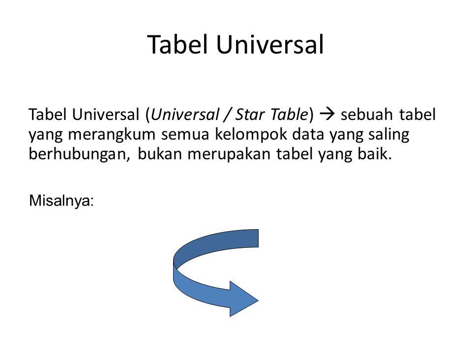 Tabel Universal Tabel Universal (Universal / Star Table)  sebuah tabel yang merangkum semua kelompok data yang saling berhubungan, bukan merupakan ta