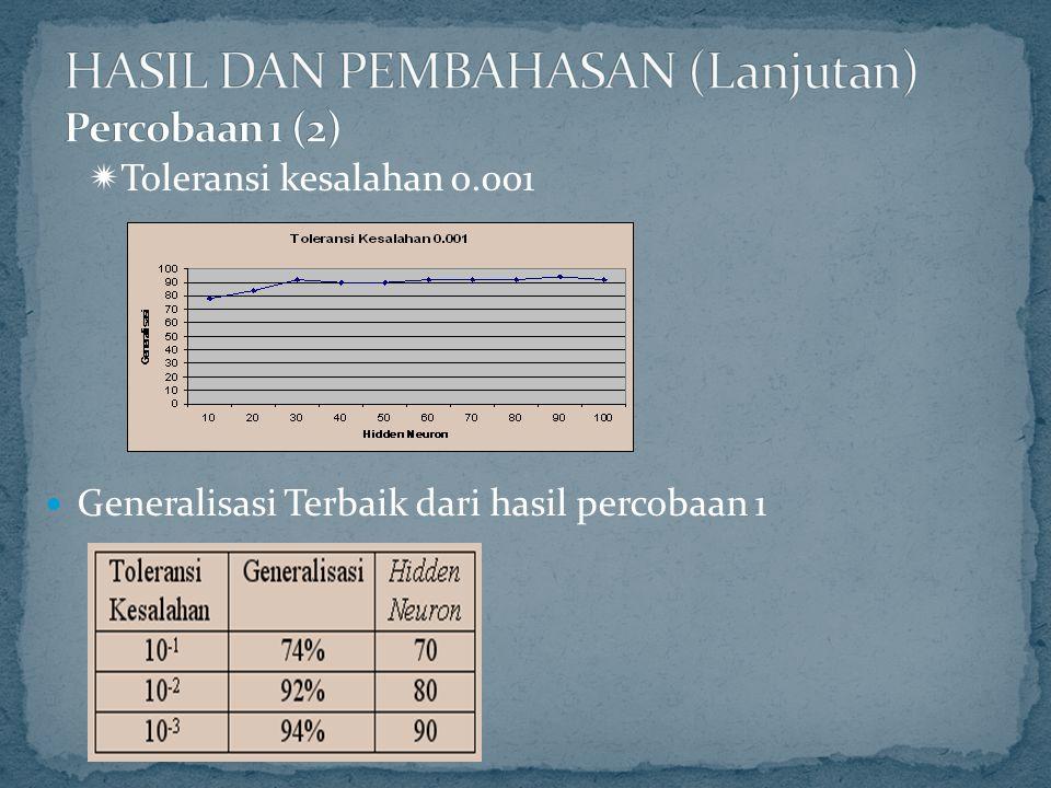  Toleransi kesalahan 0.001 Generalisasi Terbaik dari hasil percobaan 1