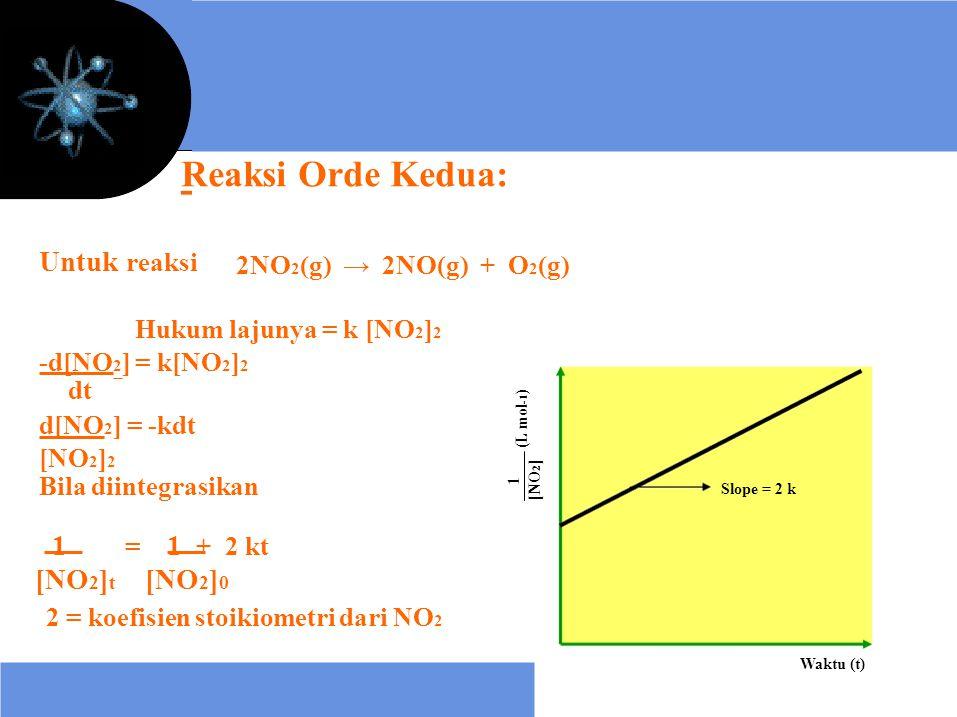 1 (L mol -1 ) [NO 2 ] Reaksi Orde Kedua: Untuk reaksi 2NO 2 (g) → 2NO(g) + O 2 (g) Hukum lajunya = k [NO 2 ] 2 -d[NO 2 ] = k[NO 2 ] 2 dt d[NO 2 ] = -k