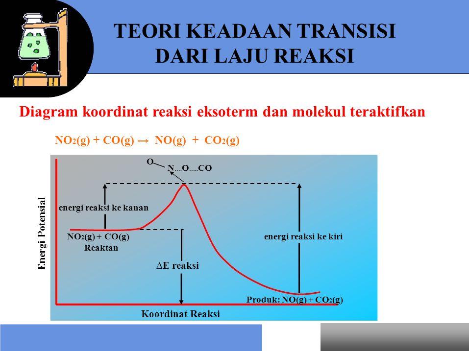 Energi Potensial TEORI KEADAAN TRANSISI DARI LAJU REAKSI Diagram koordinat reaksi eksoterm dan molekul teraktifkan NO 2 (g) + CO(g) → NO(g) + CO 2 (g)