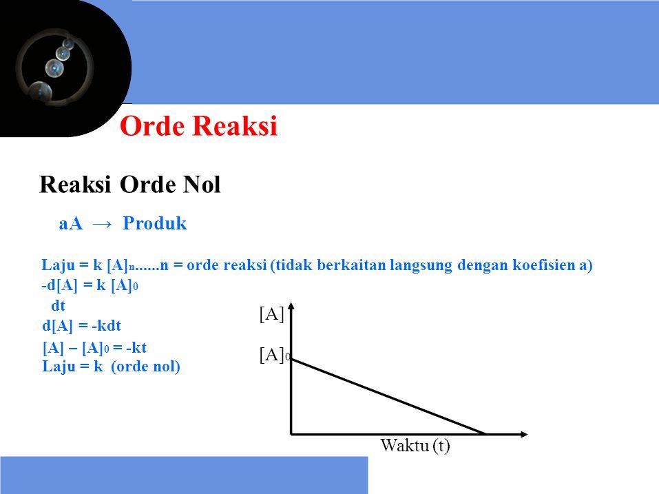 Orde Reaksi Reaksi Orde Nol aA → Produk Laju = k [A] n......n = orde reaksi (tidak berkaitan langsung dengan koefisien a) -d[A] = k [A] 0 dt d[A] = -k
