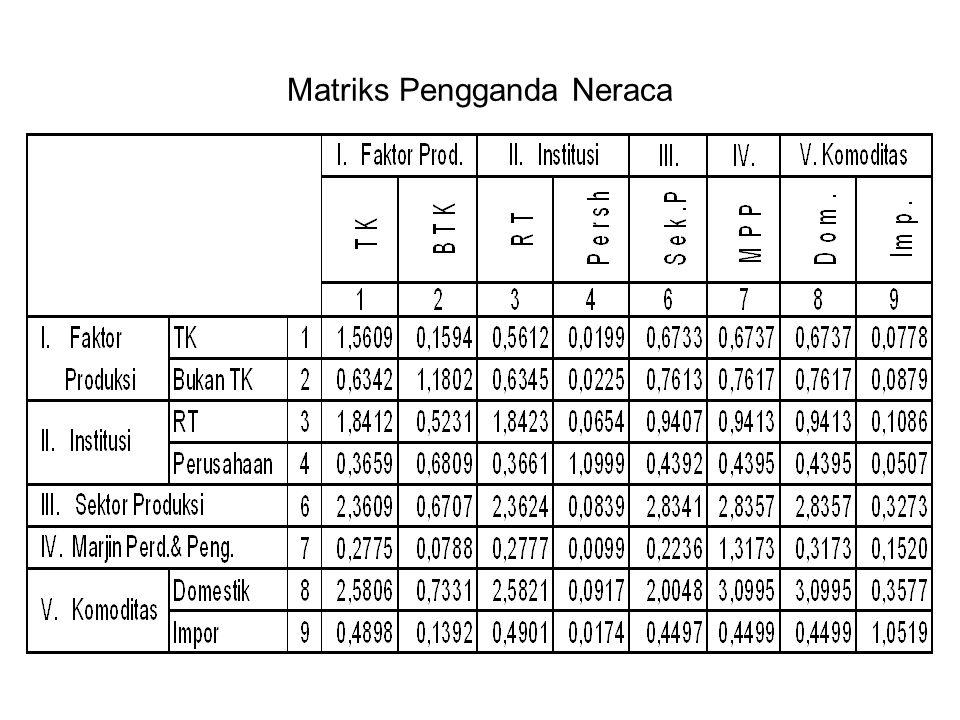 Matriks Pengganda Neraca