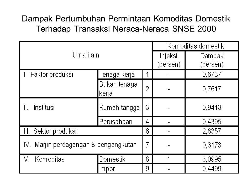 Dampak Pertumbuhan Permintaan Komoditas Domestik Terhadap Transaksi Neraca-Neraca SNSE 2000