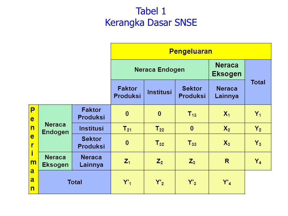 Tabel 1 Kerangka Dasar SNSE Pengeluaran Neraca Endogen Neraca Eksogen Total Faktor Produksi Institusi Sektor Produksi Neraca Lainnya PenerimaanPenerim