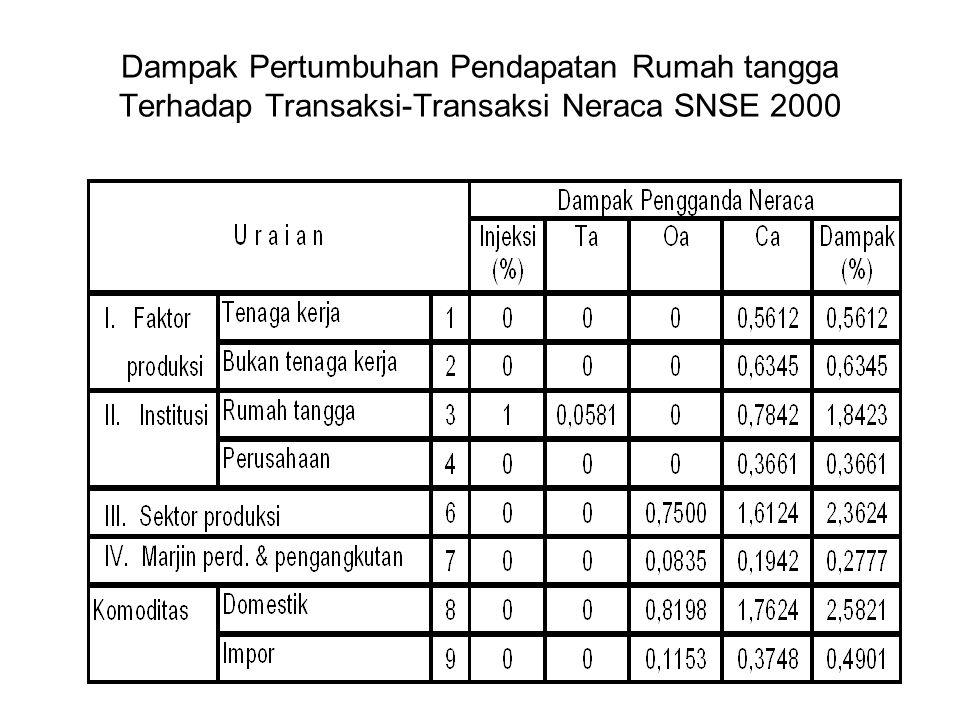 Dampak Pertumbuhan Pendapatan Rumah tangga Terhadap Transaksi-Transaksi Neraca SNSE 2000