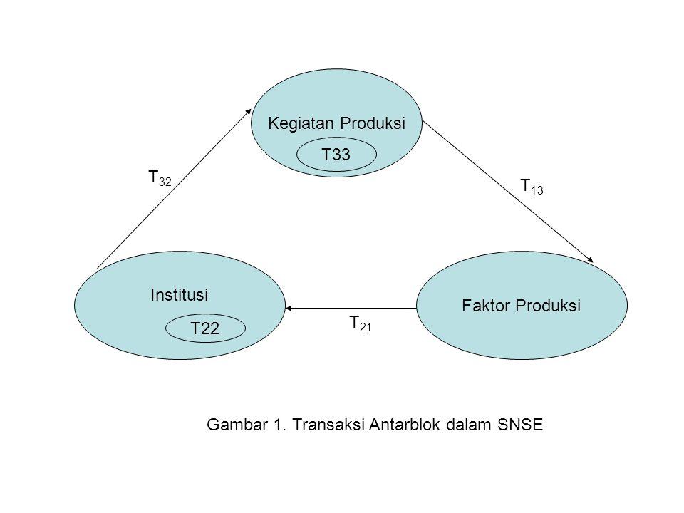Kegiatan Produksi T33 Institusi T22 Faktor Produksi T 32 T 13 T 21 Gambar 1. Transaksi Antarblok dalam SNSE
