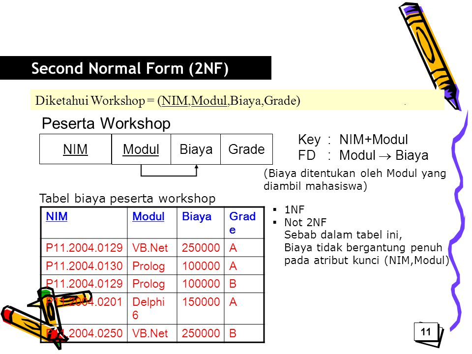 Diketahui Workshop = (NIM,Modul,Biaya,Grade) NIM Peserta Workshop ModulBiaya Key : NIM+Modul FD : Modul  Biaya NIMModulBiayaGrad e P11.2004.0129VB.Ne