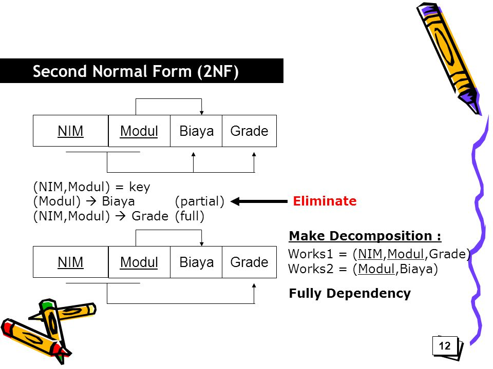 NIM ModulBiayaGrade (NIM,Modul) = key (Modul)  Biaya(partial) (NIM,Modul)  Grade(full) Eliminate NIM ModulBiayaGrade Make Decomposition : Works1 = (NIM,Modul,Grade) Works2 = (Modul,Biaya) Fully Dependency Second Normal Form (2NF) 12