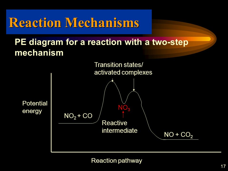 17 PE diagram for a reaction with a two-step mechanism Reaction Mechanisms NO 2 + CO NO 3 NO + CO 2 Transition states/ activated complexes Reactive in