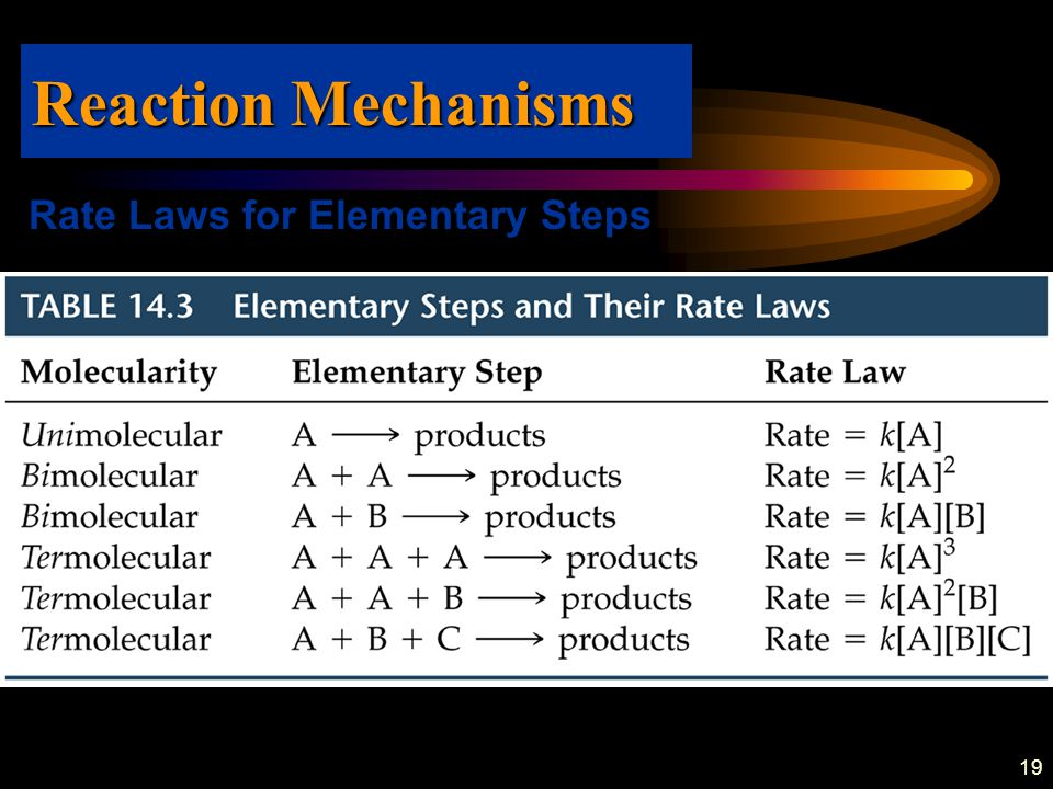 19 Rate Laws for Elementary Steps Reaction Mechanisms