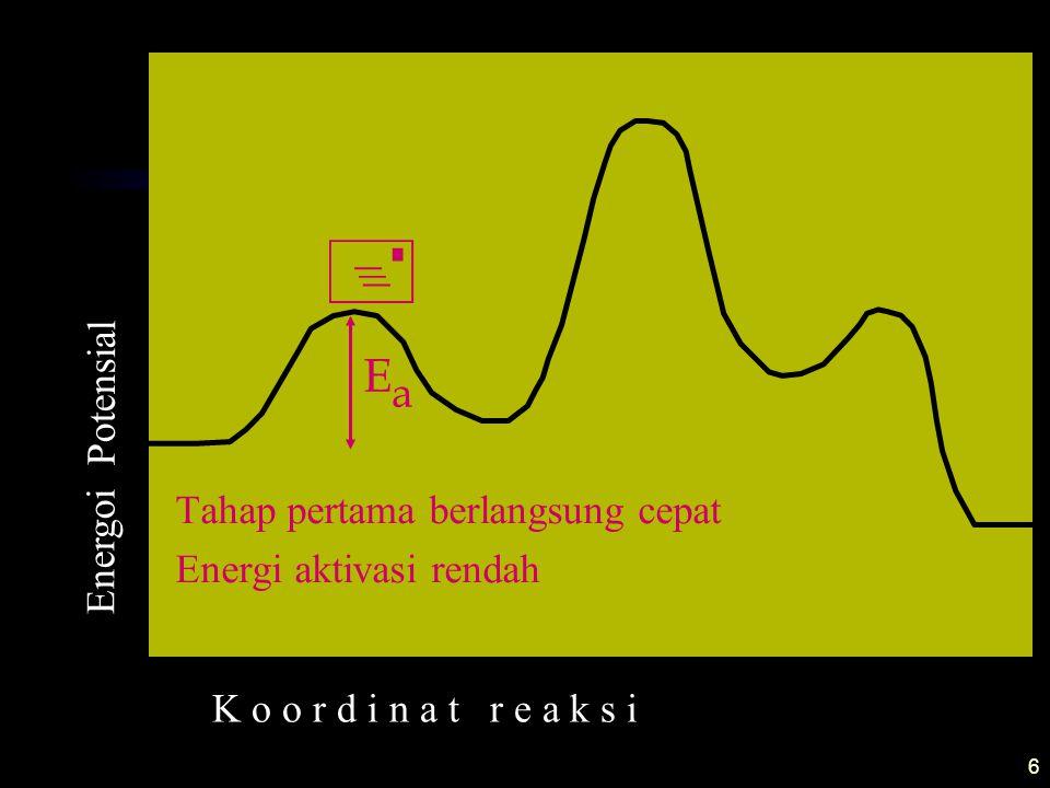 6 + EaEa Tahap pertama berlangsung cepat Energi aktivasi rendah K o o r d i n a t r e a k s i Energoi Potensial