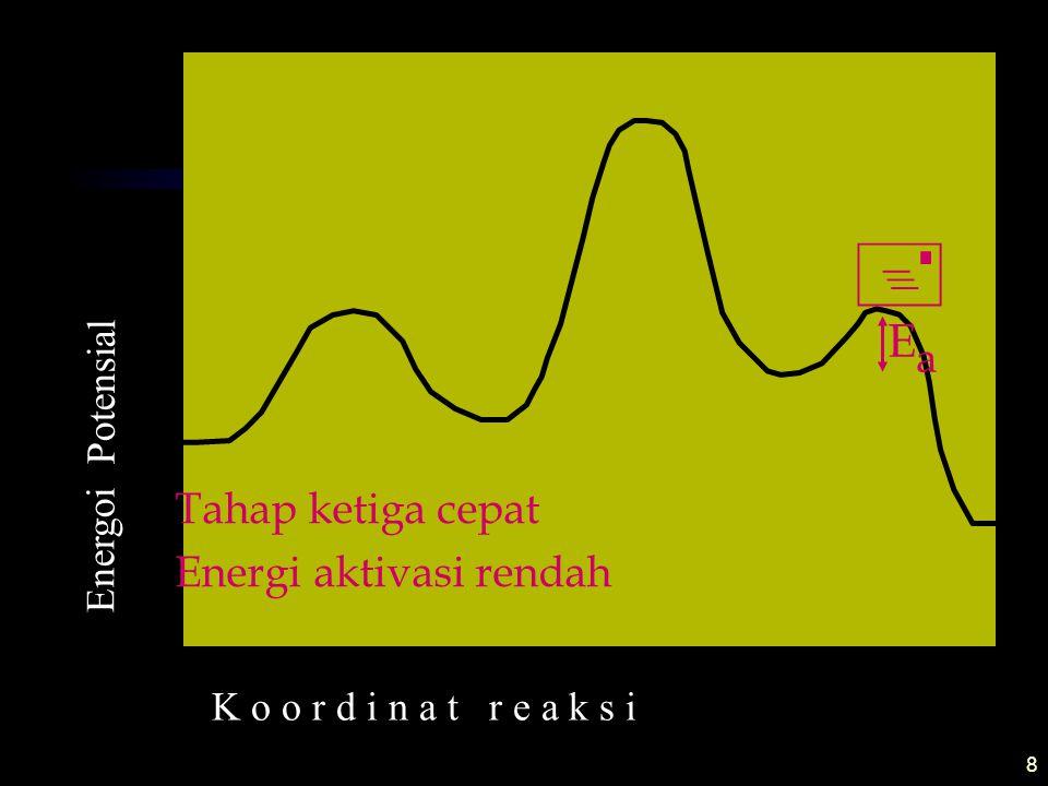 9 Tahap kedua merupakan tahap penentu laju K o o r d i n a t r e a k s i Energoi Potensial