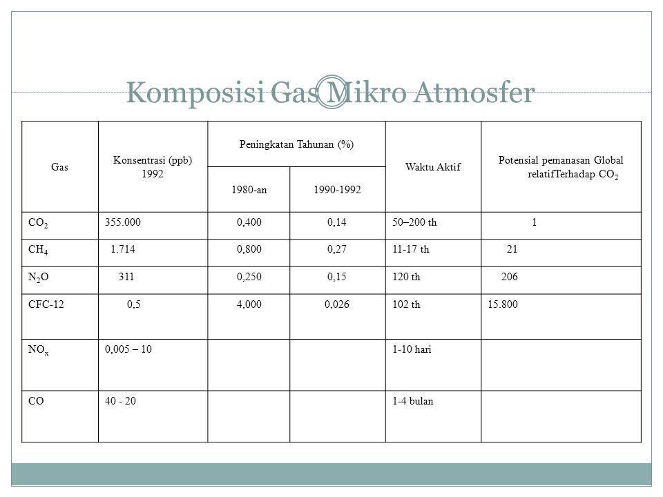Gas Global Gas terbanyak di atmosfer : nitrogen (78 %) oksigen (21 %) sisanya adalah gas-gas mikro (Trace Gas).