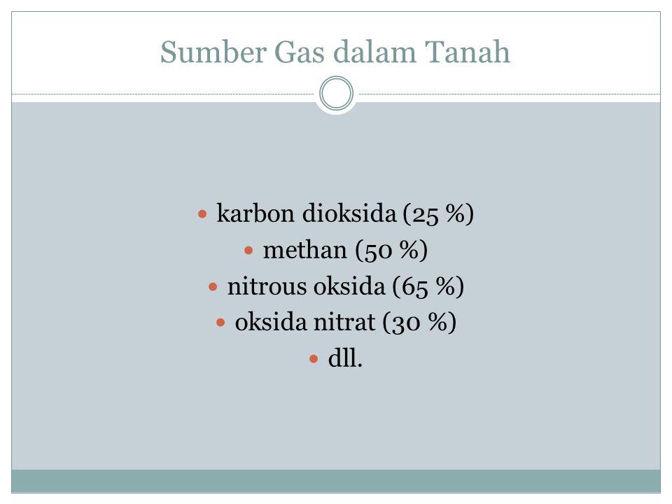Trace Gas sangat penting keseimbangan radiasi bumi, iklim global mengatur kemampuan atmosfer untuk membersihkan polutan di atmosfer sumber unsur hara