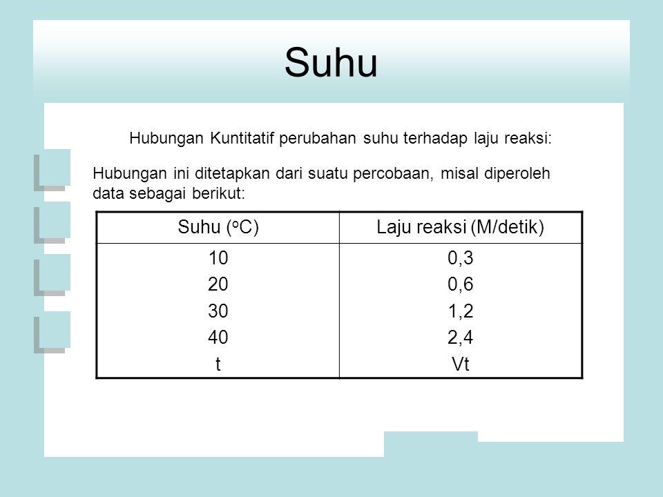 Suhu Hubungan Kuntitatif perubahan suhu terhadap laju reaksi: Hubungan ini ditetapkan dari suatu percobaan, misal diperoleh data sebagai berikut: Suhu ( o C)Laju reaksi (M/detik) 10 20 30 40 t 0,3 0,6 1,2 2,4 Vt