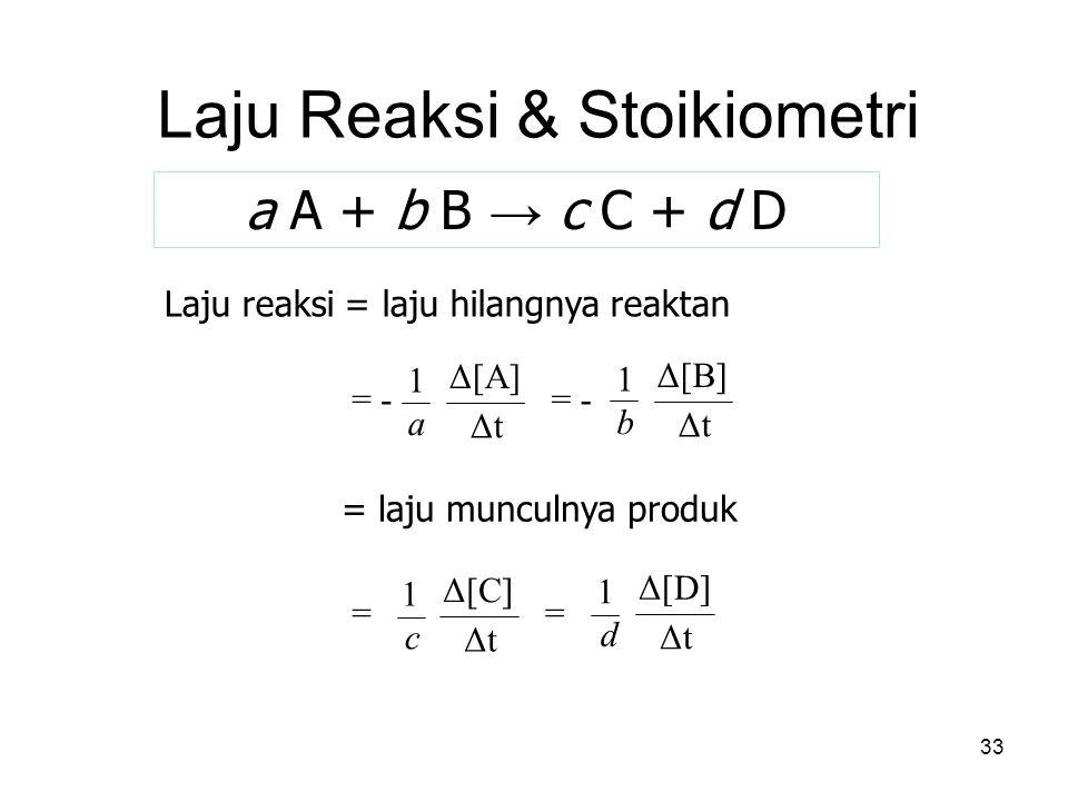 33 Laju Reaksi & Stoikiometri a A + b B → c C + d D Laju reaksi = laju hilangnya reaktan = Δ[C] ΔtΔt 1 c = Δ[D] ΔtΔt 1 d Δ[A] ΔtΔt 1 a = - Δ[B] ΔtΔt 1 b = - = laju munculnya produk