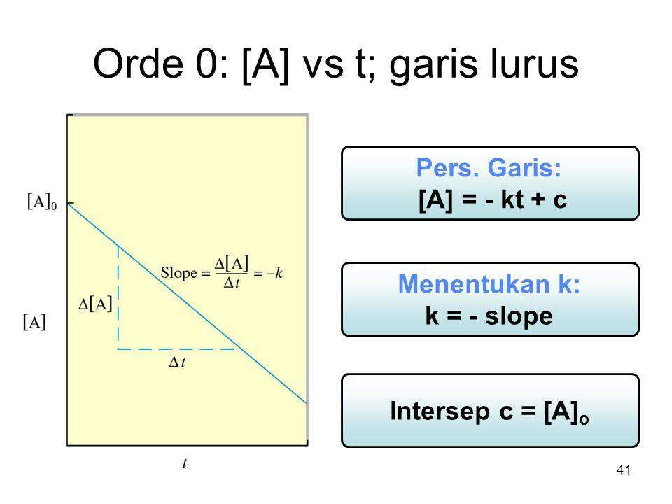 41 Orde 0: [A] vs t; garis lurus Menentukan k: k = - slope Pers.
