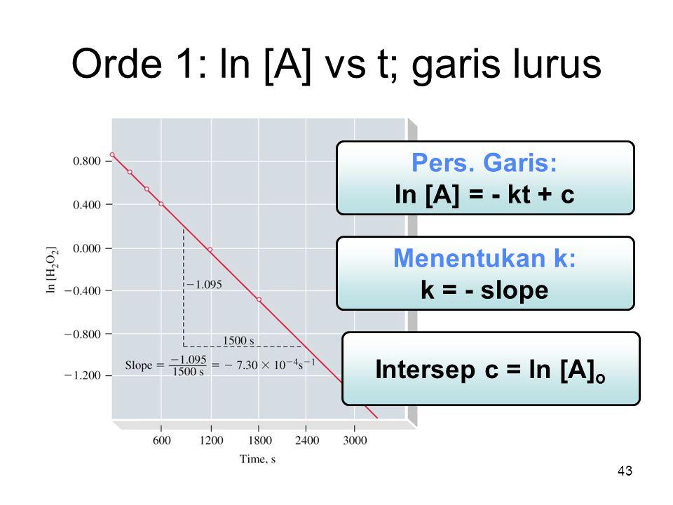 43 Orde 1: ln [A] vs t; garis lurus Pers.