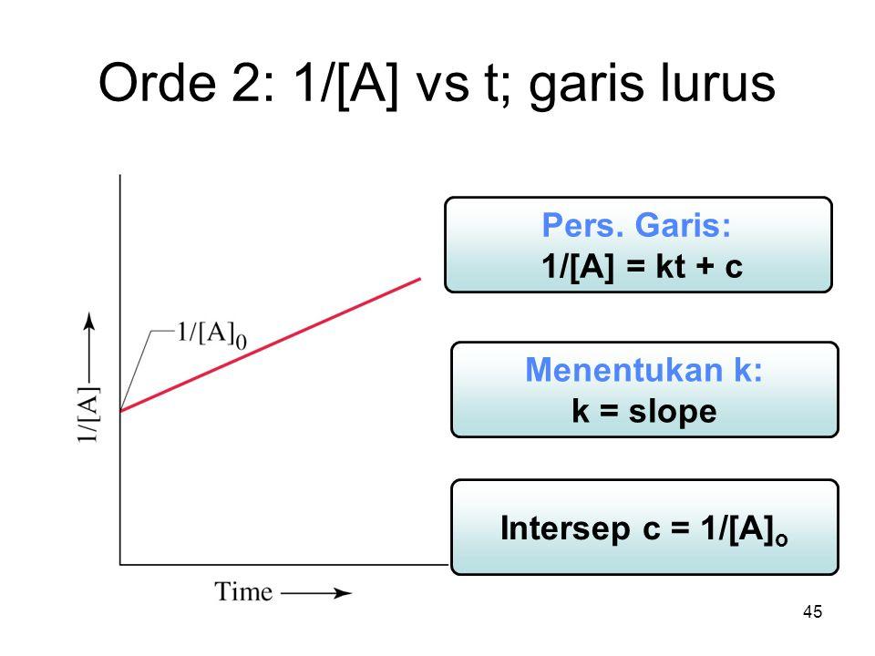 45 Orde 2: 1/[A] vs t; garis lurus Menentukan k: k = slope Pers.
