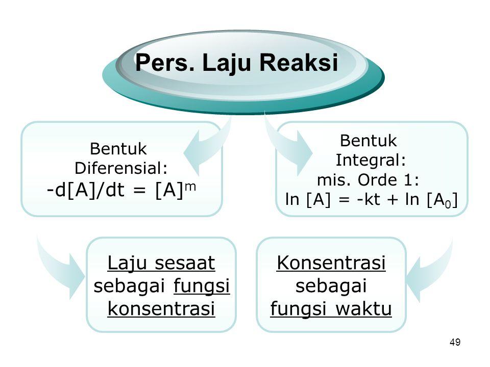 49 Bentuk Diferensial: -d[A]/dt = [A] m Pers.Laju Reaksi Bentuk Integral: mis.