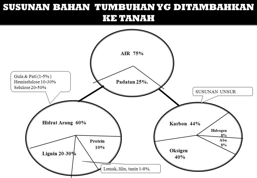 SUSUNAN BAHAN TUMBUHAN YG DITAMBAHKAN KE TANAH AIR 75% Padatan 25%. Hidrat Arang 60% Protein 10% Lignin 20-30% Karbon 44% Hidrogen 8% Abu 8% Oksigen 4