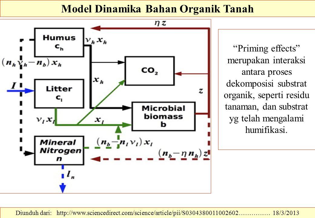 """Model Dinamika Bahan Organik Tanah Diunduh dari: http://www.sciencedirect.com/science/article/pii/S0304380011002602…………… 18/3/2013 """"Priming effects"""" m"""