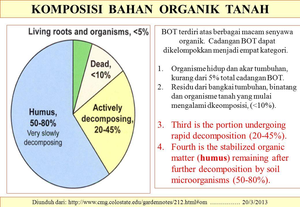 KOMPOSISI BAHAN ORGANIK TANAH Diunduh dari: http://www.cmg.colostate.edu/gardennotes/212.html#om …………… 20/3/2013 BOT terdiri atas berbagai macam senya