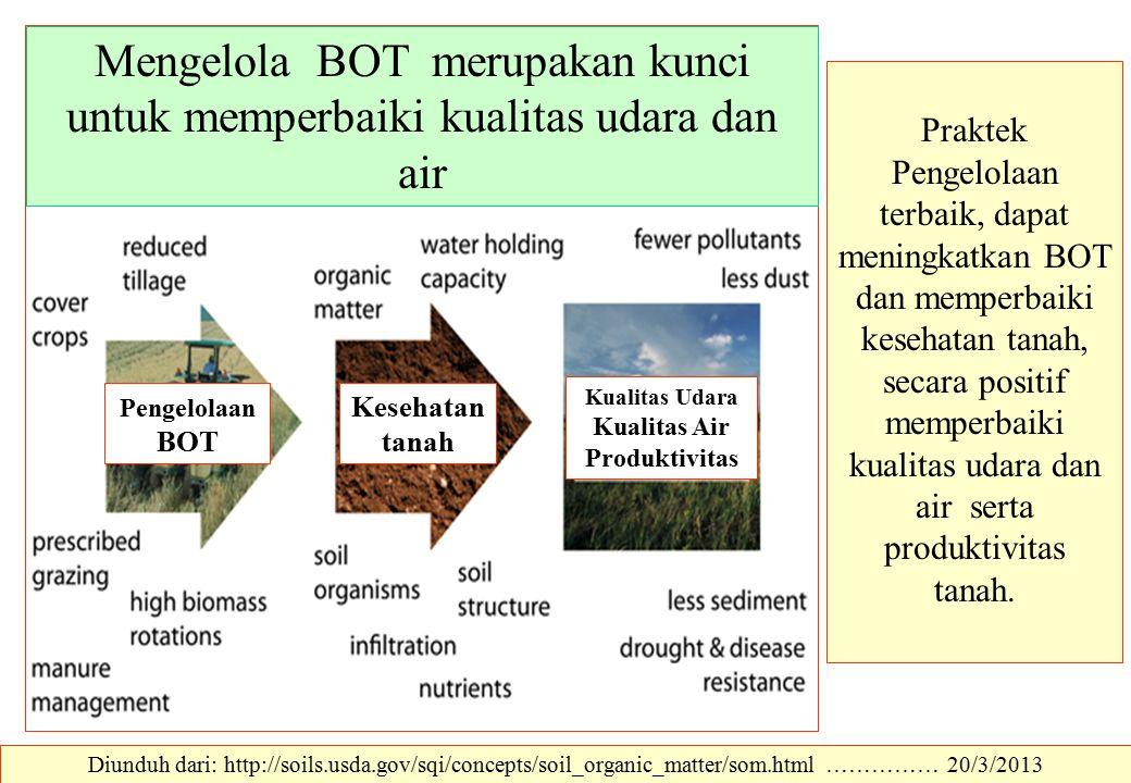 Praktek Pengelolaan terbaik, dapat meningkatkan BOT dan memperbaiki kesehatan tanah, secara positif memperbaiki kualitas udara dan air serta produktiv