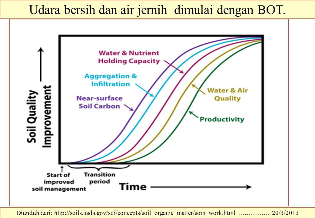 Udara bersih dan air jernih dimulai dengan BOT. Diunduh dari: http://soils.usda.gov/sqi/concepts/soil_organic_matter/som_work.html …………… 20/3/2013