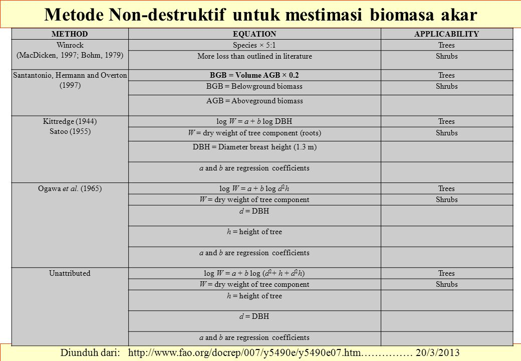 Metode Non-destruktif untuk mestimasi biomasa akar Diunduh dari: http://www.fao.org/docrep/007/y5490e/y5490e07.htm…………… 20/3/2013 METHODEQUATIONAPPLICABILITY Winrock (MacDicken, 1997; Bohm, 1979) Species × 5:1Trees More loss than outlined in literatureShrubs Santantonio, Hermann and Overton (1997) BGB = Volume AGB × 0.2Trees BGB = Belowground biomassShrubs AGB = Aboveground biomass Kittredge (1944) Satoo (1955) log W = a + b log DBHTrees W = dry weight of tree component (roots)Shrubs DBH = Diameter breast height (1.3 m) a and b are regression coefficients Ogawa et al.