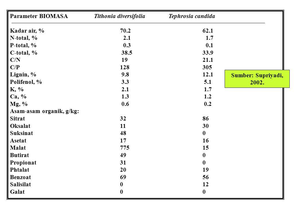 Parameter BIOMASA Tithonia diversifolia Tephrosia candida Kadar air, %70.262.1 N-total, % 2.1 1.7 P-total, % 0.3 0.1 C-total, % 38.533.9 C/N 1921.1 C/