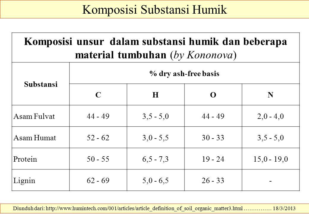 Komposisi Substansi Humik Diunduh dari: http://www.humintech.com/001/articles/article_definition_of_soil_organic_matter3.html …………… 18/3/2013 Komposis