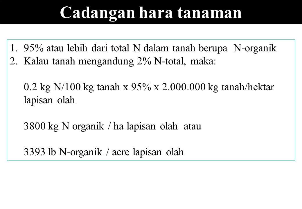 Cadangan hara tanaman 1.95% atau lebih dari total N dalam tanah berupa N-organik 2.Kalau tanah mengandung 2% N-total, maka: 0.2 kg N/100 kg tanah x 95