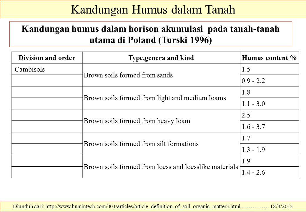 Diunduh dari: http://www.humintech.com/001/articles/article_definition_of_soil_organic_matter3.html …………… 18/3/2013 Kandungan Humus dalam Tanah Kandun