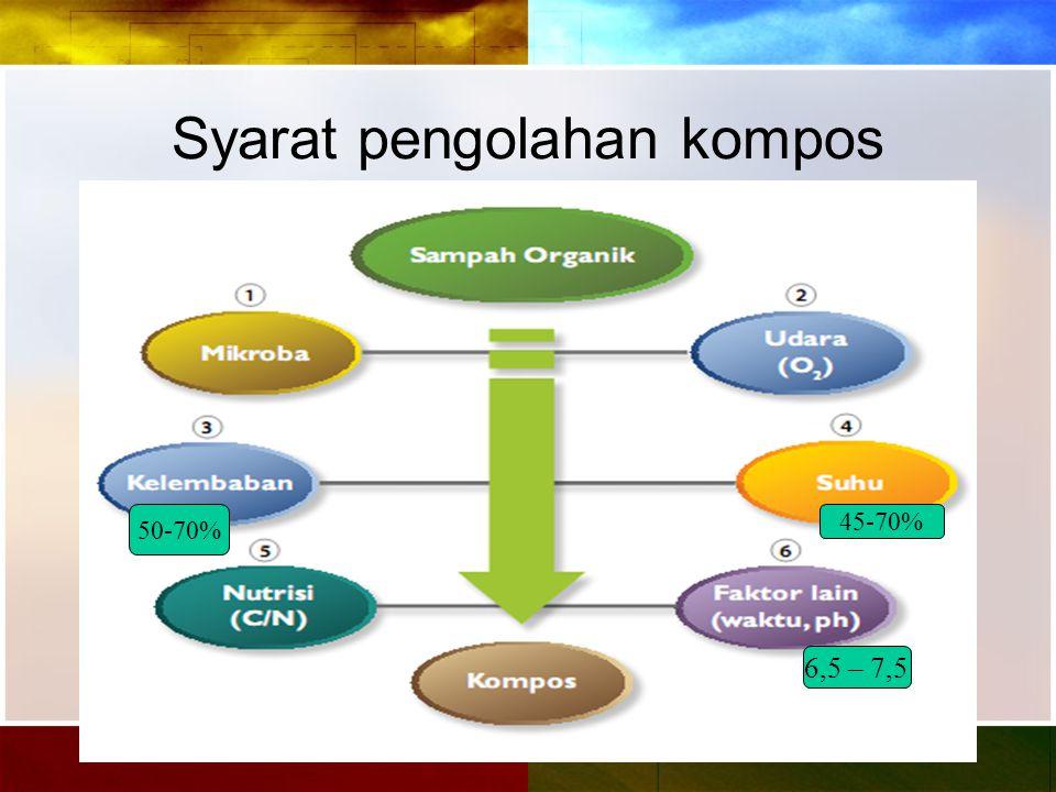 Syarat pengolahan kompos 50-70% 45-70% 6,5 – 7,5