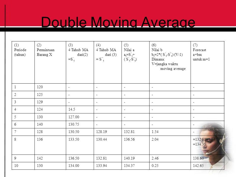 Double Moving Average (1) Periode (tahun) (2) Permintaan Barang X (3) 4 Tahub MA dari(2) =S ' t (4) 4 Tahub MA dari (3) = S '' t (5) Nilai a a t =S '