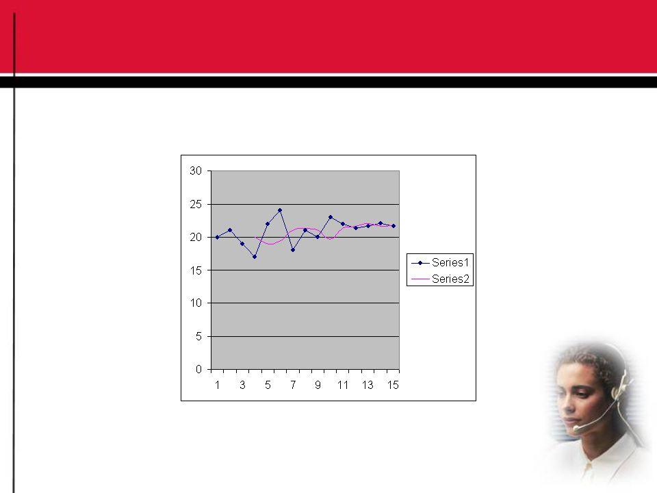 Sifat-Sifat Single Moving Average Memerlukan data historis selama jangka waktu tertentu.