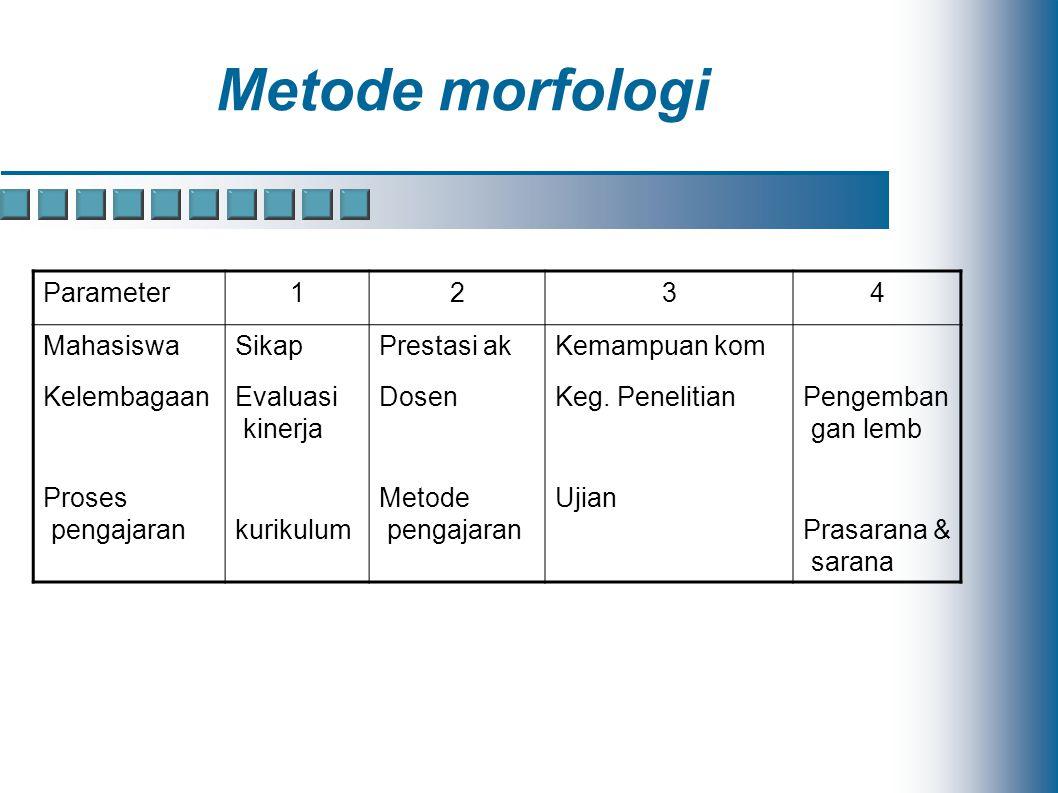 Metode morfologi Parameter1234 Mahasiswa Kelembagaan Proses pengajaran Sikap Evaluasi kinerja kurikulum Prestasi ak Dosen Metode pengajaran Kemampuan kom Keg.