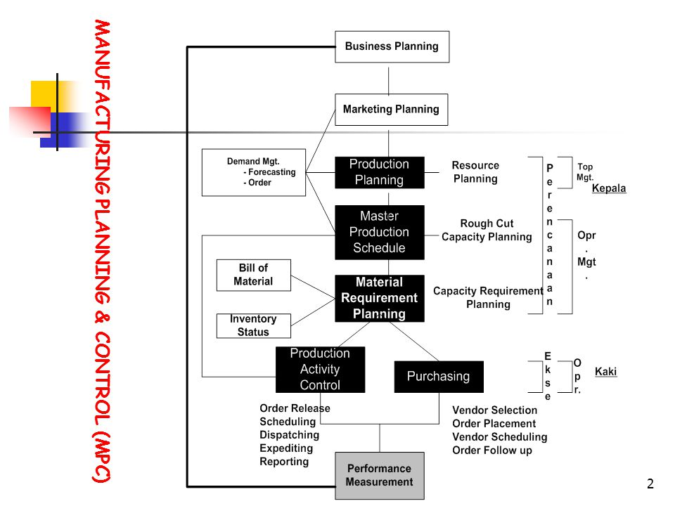 MANUFACTURING PLANNING & CONTROL (MPC) 2