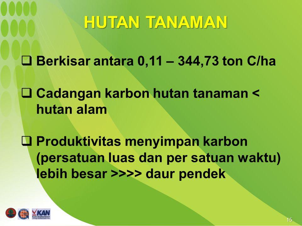 15 HUTAN TANAMAN  Berkisar antara 0,11 – 344,73 ton C/ha  Cadangan karbon hutan tanaman < hutan alam  Produktivitas menyimpan karbon (persatuan lua