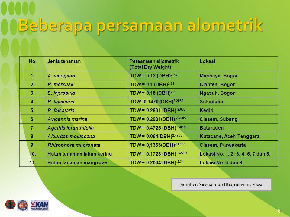 6 Sumber: Siregar dan Dharmawan, 2009 No.Jenis tanamanPersamaan allometrik (Total Dry Weight) Lokasi 1.A. mangiumTDW = 0.12 (DBH) 2.28 Maribaya, Bogor