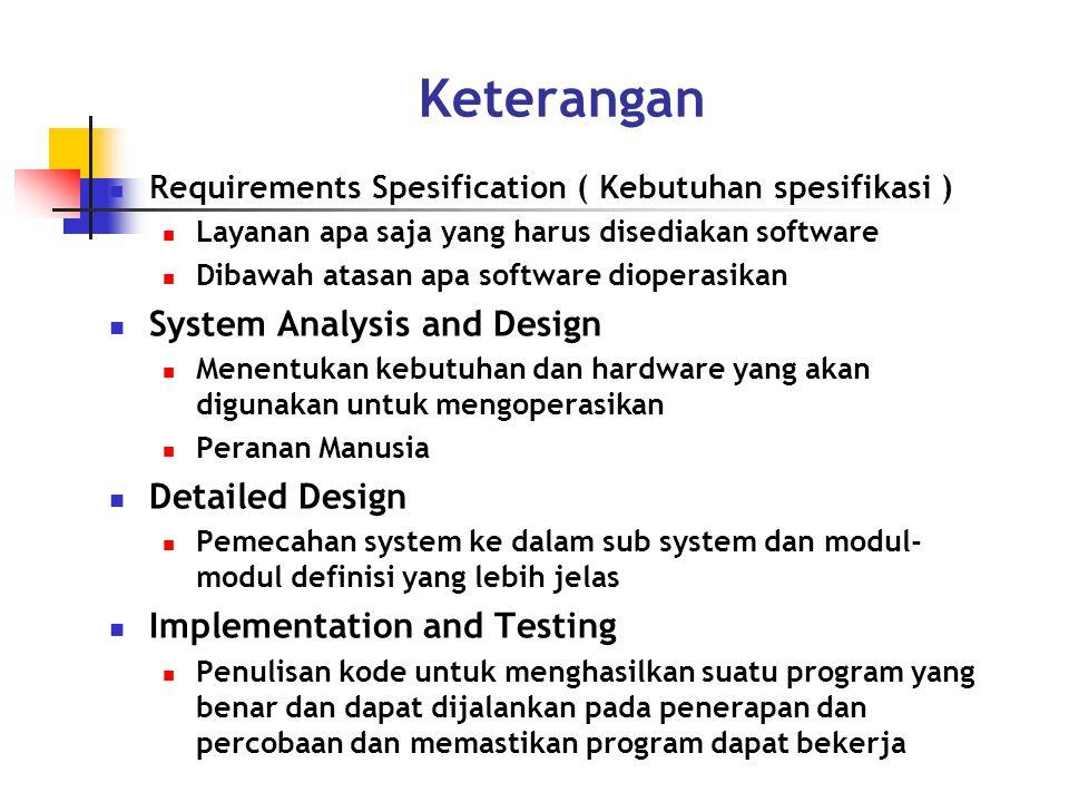 Keterangan Requirements Spesification ( Kebutuhan spesifikasi ) Layanan apa saja yang harus disediakan software Dibawah atasan apa software dioperasikan System Analysis and Design Menentukan kebutuhan dan hardware yang akan digunakan untuk mengoperasikan Peranan Manusia Detailed Design Pemecahan system ke dalam sub system dan modul- modul definisi yang lebih jelas Implementation and Testing Penulisan kode untuk menghasilkan suatu program yang benar dan dapat dijalankan pada penerapan dan percobaan dan memastikan program dapat bekerja
