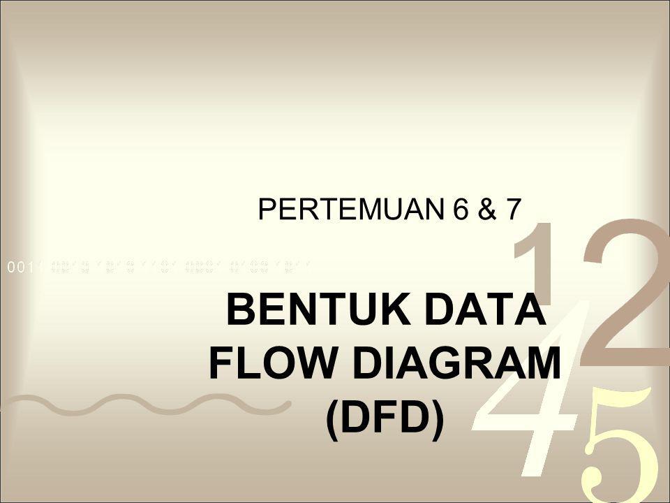 Diagram Level O (Sistem) Sebelum membuat DAD level O, terlebih dulu buatlah Diagram Dekomposisi yg menggambarkan level proses-proses dalam DFD DAD level O menguraikan proses yang ada pada Diagram Konteks menjadi beberapa proses yang lebih kecil Proses diberi nomor 1.0, 2.0,dst.