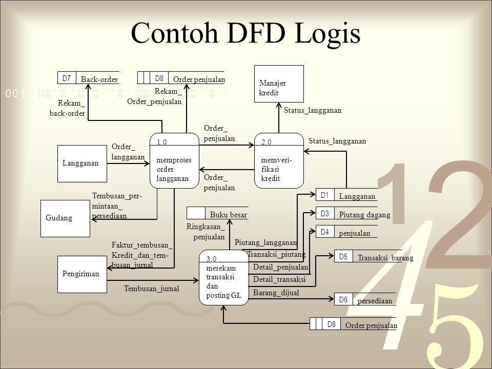 Contoh DFD Logis 3.0 merekam transaksi dan posting GL Barang_dijual Detail_transaksi Detail_penjualan Transaksi_piutang Piutang_langganan Ringkasan_ p