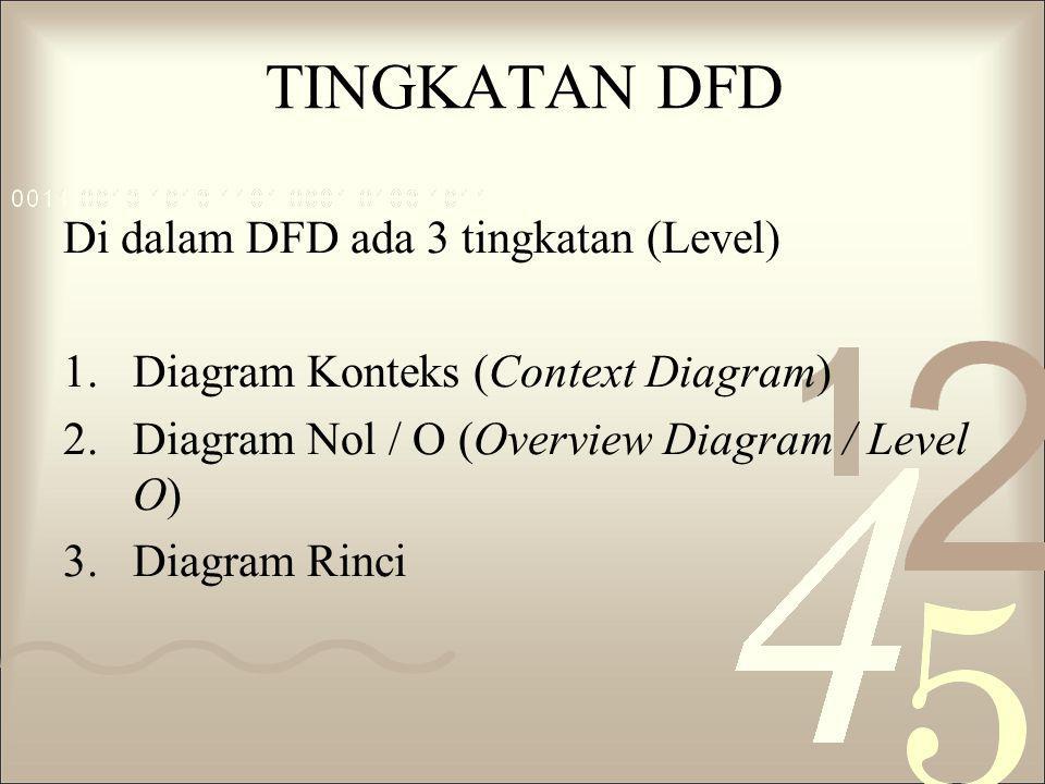 TINGKATAN DFD Di dalam DFD ada 3 tingkatan (Level) 1.Diagram Konteks (Context Diagram) 2.Diagram Nol / O (Overview Diagram / Level O) 3.Diagram Rinci